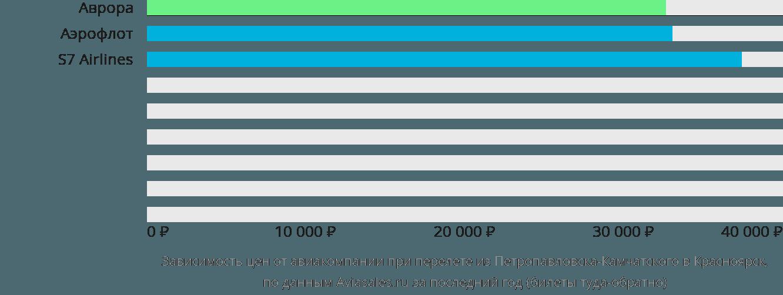 Динамика цен в зависимости от авиакомпании, совершающей перелет из Петропавловска-Камчатского в Красноярск