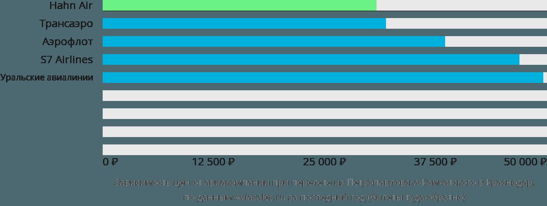 Динамика цен в зависимости от авиакомпании, совершающей перелет из Петропавловска-Камчатского в Краснодар