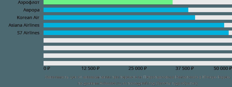 Динамика цен в зависимости от авиакомпании, совершающей перелёт из Петропавловска-Камчатского в Южную Корею