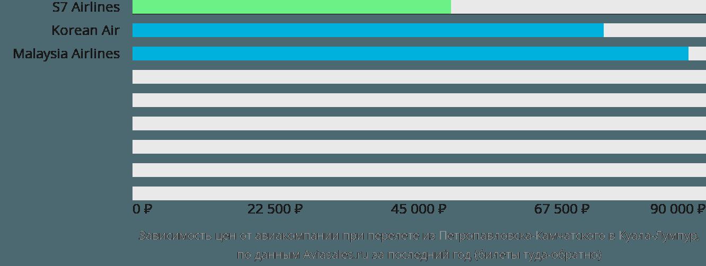Динамика цен в зависимости от авиакомпании, совершающей перелет из Петропавловска-Камчатского в Куала-Лумпур