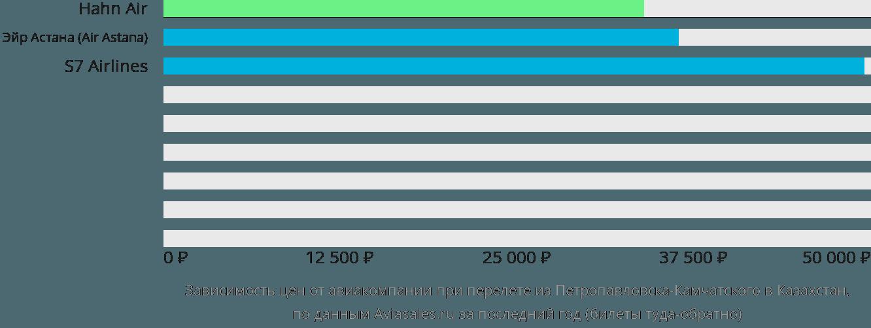 Динамика цен в зависимости от авиакомпании, совершающей перелет из Петропавловска-Камчатского в Казахстан