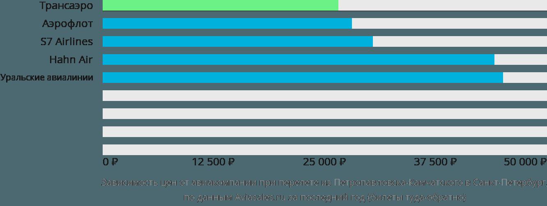 Динамика цен в зависимости от авиакомпании, совершающей перелет из Петропавловска-Камчатского в Санкт-Петербург