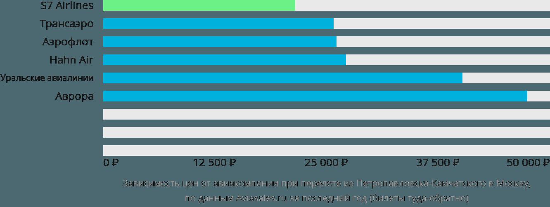 Динамика цен в зависимости от авиакомпании, совершающей перелет из Петропавловска-Камчатского в Москву