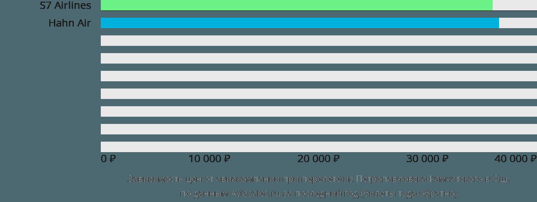 Динамика цен в зависимости от авиакомпании, совершающей перелет из Петропавловска-Камчатского в Ош