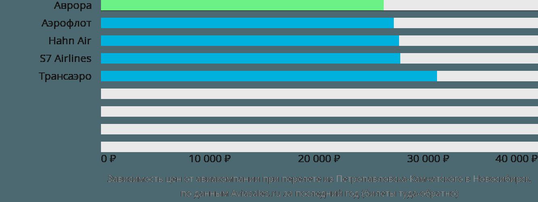Динамика цен в зависимости от авиакомпании, совершающей перелет из Петропавловска-Камчатского в Новосибирск