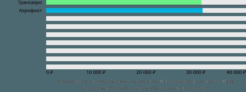 Динамика цен в зависимости от авиакомпании, совершающей перелет из Петропавловска-Камчатского в Пермь