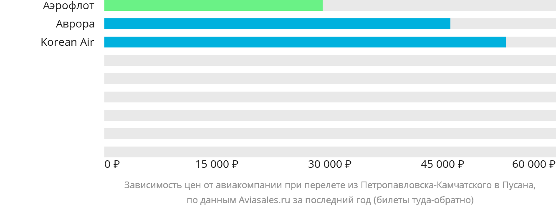 Динамика цен в зависимости от авиакомпании, совершающей перелет из Петропавловска-Камчатского в Пусана