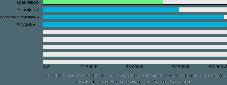 Динамика цен в зависимости от авиакомпании, совершающей перелет из Петропавловска-Камчатского в Ростов-на-Дону
