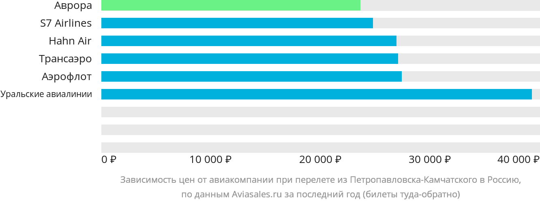 Динамика цен в зависимости от авиакомпании, совершающей перелет из Петропавловска-Камчатского в Россию