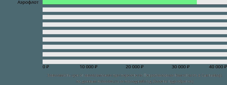 Динамика цен в зависимости от авиакомпании, совершающей перелет из Петропавловска-Камчатского в Сыктывкар