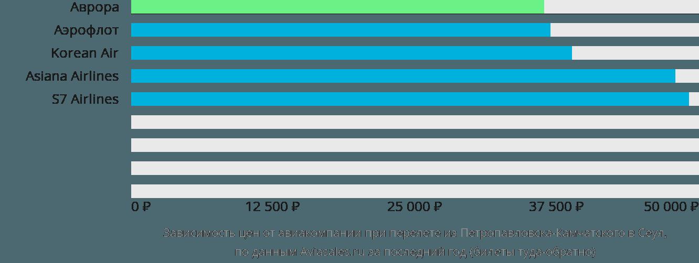 Динамика цен в зависимости от авиакомпании, совершающей перелет из Петропавловска-Камчатского в Сеул
