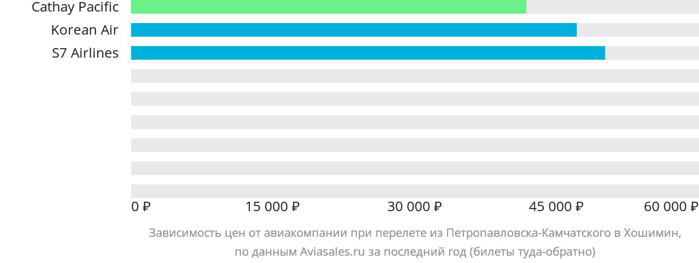 Динамика цен в зависимости от авиакомпании, совершающей перелет из Петропавловска-Камчатского в Хошимин