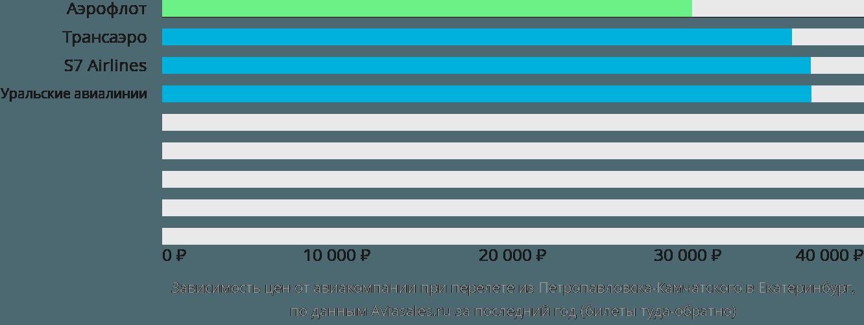 Динамика цен в зависимости от авиакомпании, совершающей перелет из Петропавловска-Камчатского в Екатеринбург