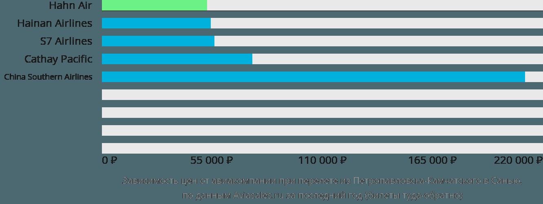 Динамика цен в зависимости от авиакомпании, совершающей перелет из Петропавловска-Камчатского в Санью