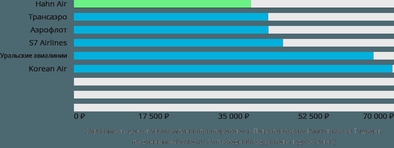 Динамика цен в зависимости от авиакомпании, совершающей перелет из Петропавловска-Камчатского в Ташкент