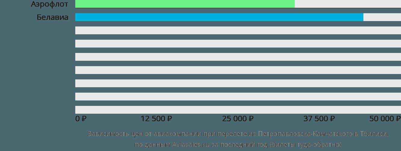 Динамика цен в зависимости от авиакомпании, совершающей перелет из Петропавловска-Камчатского в Тбилиси