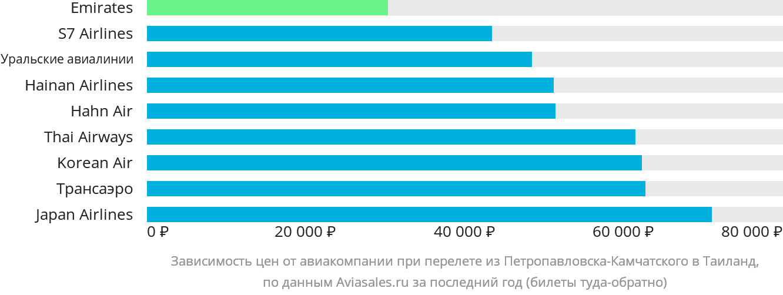 Динамика цен в зависимости от авиакомпании, совершающей перелет из Петропавловска-Камчатского в Таиланд