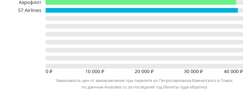 Динамика цен в зависимости от авиакомпании, совершающей перелет из Петропавловска-Камчатского в Томск