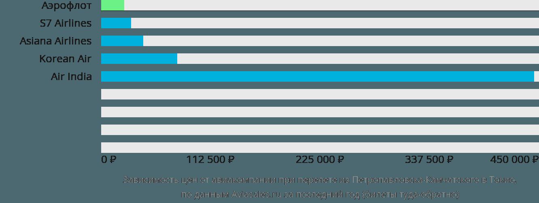 Динамика цен в зависимости от авиакомпании, совершающей перелет из Петропавловска-Камчатского в Токио