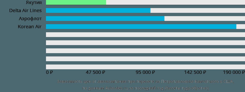 Динамика цен в зависимости от авиакомпании, совершающей перелёт из Петропавловска-Камчатского в США