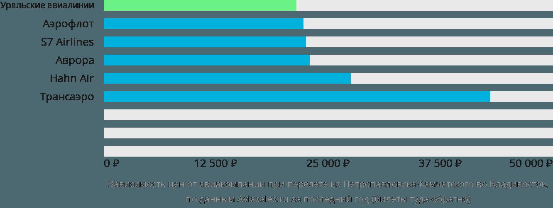 Динамика цен в зависимости от авиакомпании, совершающей перелет из Петропавловска-Камчатского во Владивосток