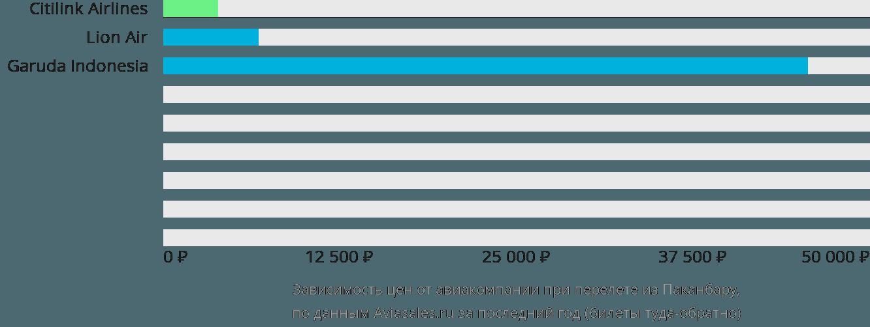 Динамика цен в зависимости от авиакомпании, совершающей перелет из Паканбару