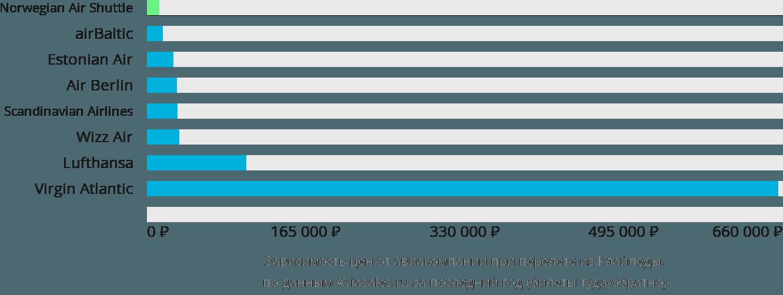 Динамика цен в зависимости от авиакомпании, совершающей перелет из Клайпеды