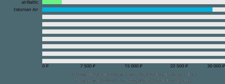 Динамика цен в зависимости от авиакомпании, совершающей перелет из Клайпеды в Ригу
