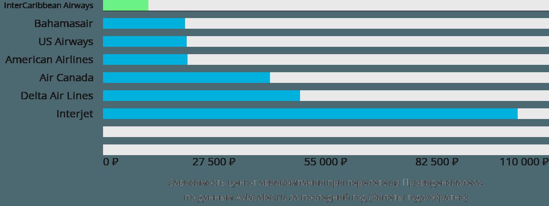 Динамика цен в зависимости от авиакомпании, совершающей перелет из Провиденсиалеса