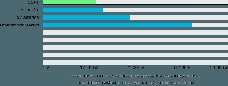 Динамика цен в зависимости от авиакомпании, совершающей перелет из Семипалатинска