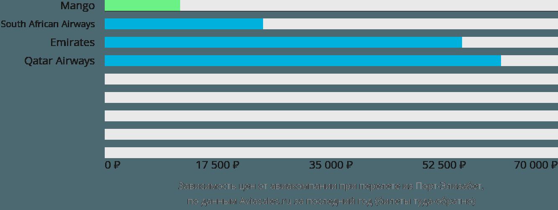 Динамика цен в зависимости от авиакомпании, совершающей перелет из Порт-Элизабет