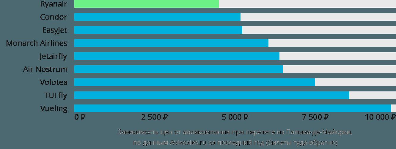 Динамика цен в зависимости от авиакомпании, совершающей перелет из Пальма-де-Мальорки