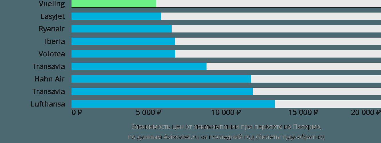 Динамика цен в зависимости от авиакомпании, совершающей перелет из Палермо