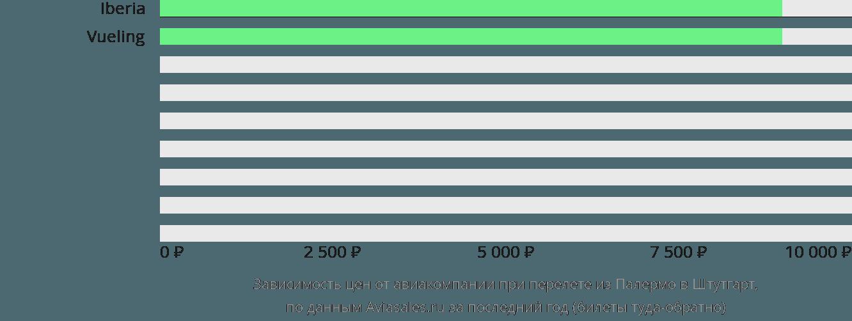Динамика цен в зависимости от авиакомпании, совершающей перелет из Палермо в Штутгарт