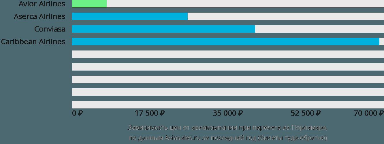 Динамика цен в зависимости от авиакомпании, совершающей перелет из Порламара