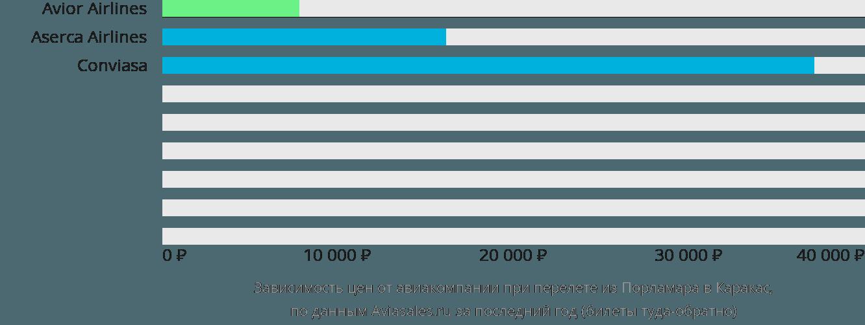 Динамика цен в зависимости от авиакомпании, совершающей перелет из Порламара в Каракас