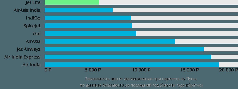 Динамика цен в зависимости от авиакомпании, совершающей перелет из Пуны