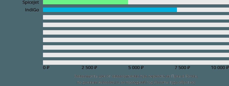 Динамика цен в зависимости от авиакомпании, совершающей перелет из Пуны в Кочин