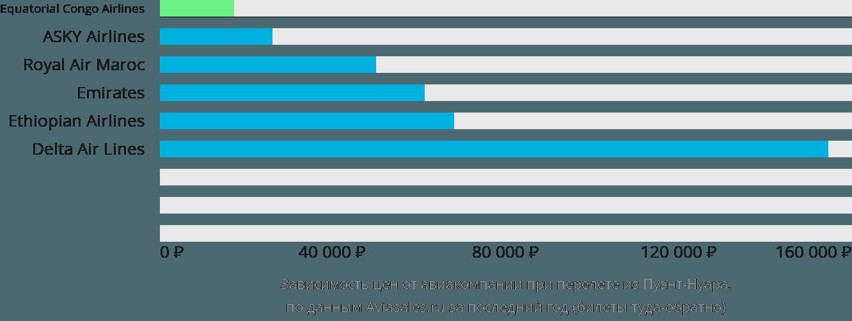 Динамика цен в зависимости от авиакомпании, совершающей перелет из Пуэнт-Нуара