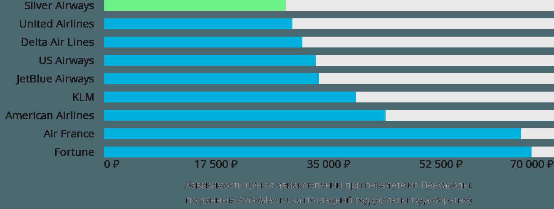 Динамика цен в зависимости от авиакомпании, совершающей перелет из Пенсаколы
