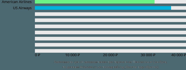 Динамика цен в зависимости от авиакомпании, совершающей перелет из Пенсаколы в Сан-Хуан