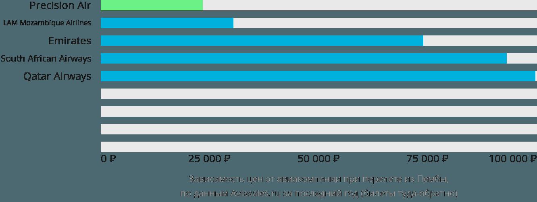 Динамика цен в зависимости от авиакомпании, совершающей перелет из Пембы