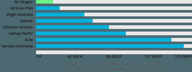 Динамика цен в зависимости от авиакомпании, совершающей перелет из Порта-Морсби