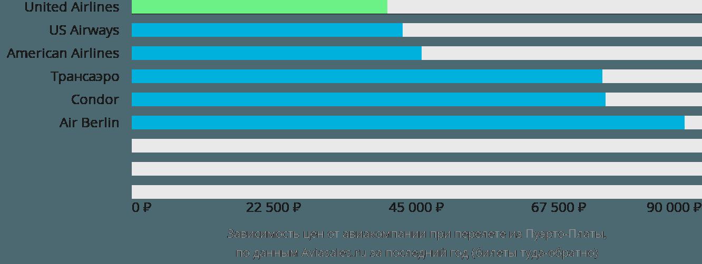 Динамика цен в зависимости от авиакомпании, совершающей перелет из Пуэрто-Платы