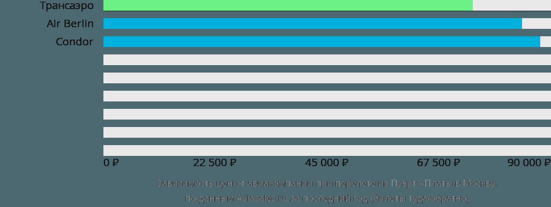 Динамика цен в зависимости от авиакомпании, совершающей перелет из Пуэрто-Платы в Москву