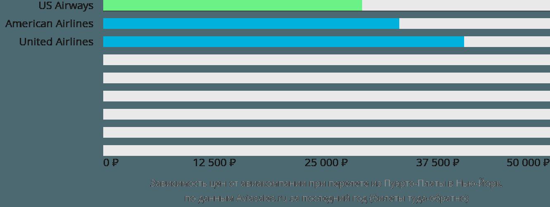 Динамика цен в зависимости от авиакомпании, совершающей перелет из Пуэрто-Платы в Нью-Йорк