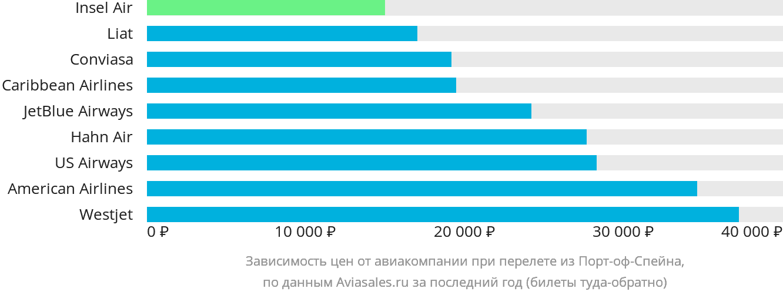 Динамика цен в зависимости от авиакомпании, совершающей перелет из Порт-оф-Спейна