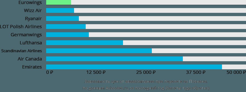 Динамика цен в зависимости от авиакомпании, совершающей перелет из Познани