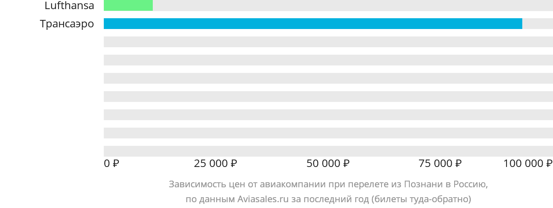 Динамика цен в зависимости от авиакомпании, совершающей перелет из Познани в Россию