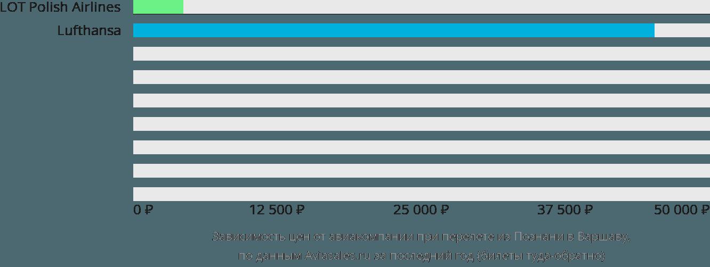 Динамика цен в зависимости от авиакомпании, совершающей перелет из Познани в Варшаву